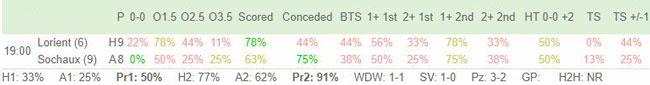 Main Trading Stats page
