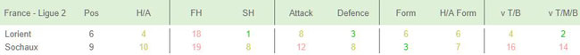 Team Stats League Table Analysis