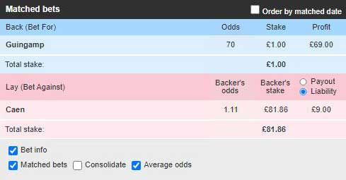 Live Stats Module example (Guingamp v Caen): Betfair trade opened