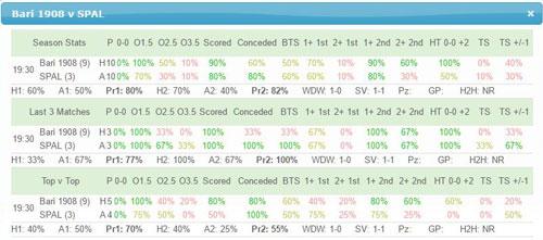 Bari v SPAL Team Stats