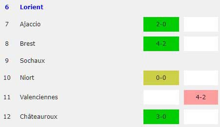 Lorient home results