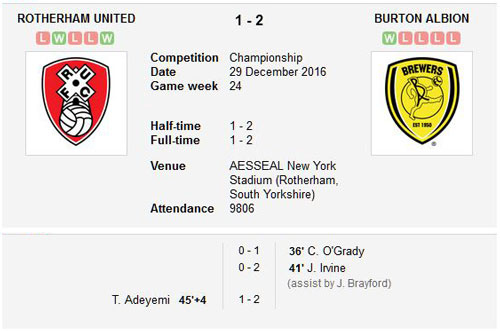 Rotherham United v Burton Albion final score 29th December 2016