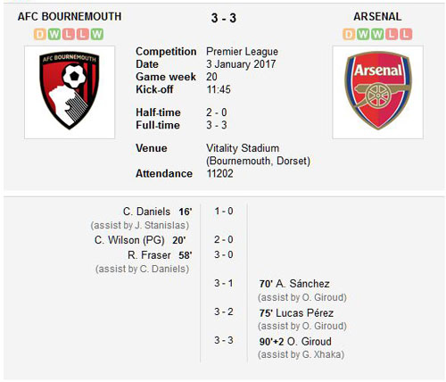 AFC Bournemouth v Arsenal final score 3rd January 2017