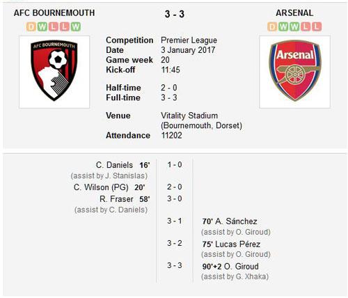 AFC Bournemouth v Arsenal final score 3rd January 2017