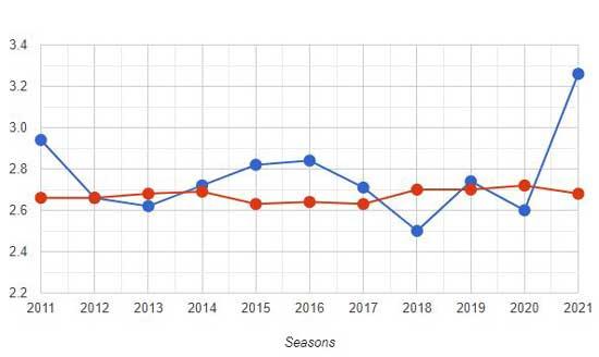 Team Stats: Long-Term League Rankings graph