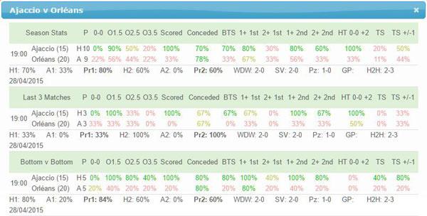 Ajaccio v Orleans Team Stats page