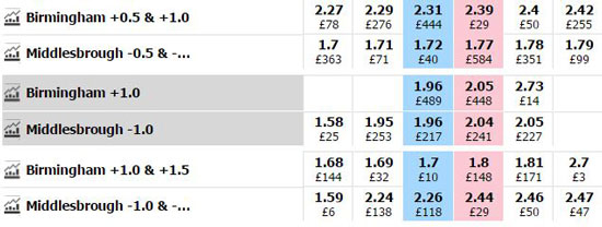 A Betfair Asian Handicap market for the English Championship match between Birmingham and Middlesbrough.