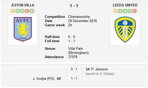 Aston Villa v Leeds United final score 29th December 2016