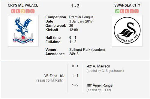 Crystal Palace v Swansea City final score 3rd January 2017