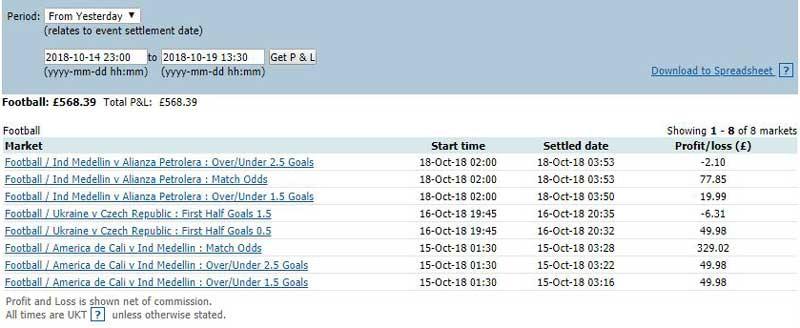 Inplay football trading profit on Betfair over 5 days