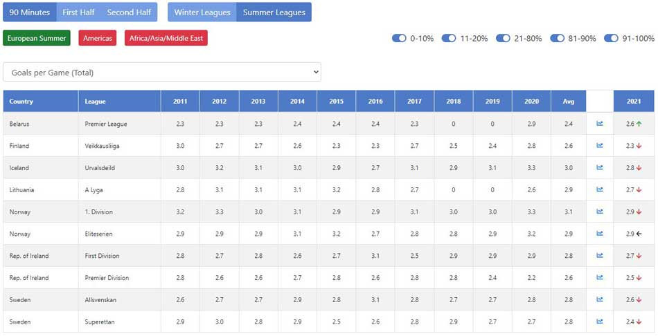 Team Stats Trends: long-term