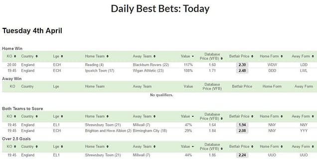 Daily Best Bets