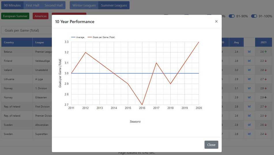 Team Stats Trends: Iceland Urvalsdeild 10 year graph