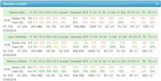 Team Stats page for Nantes v Caen