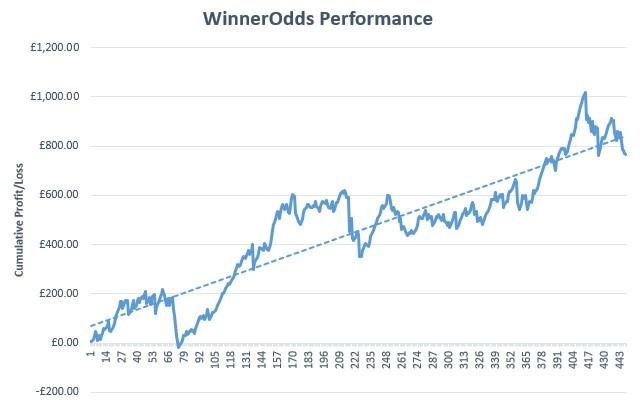 WinnerOdds Review Graph