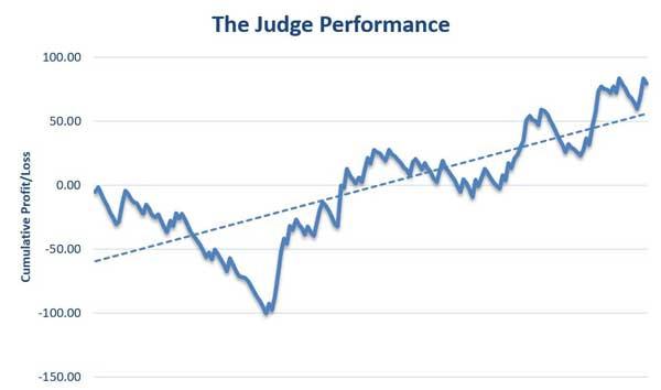 The Judge Review Profit Graph