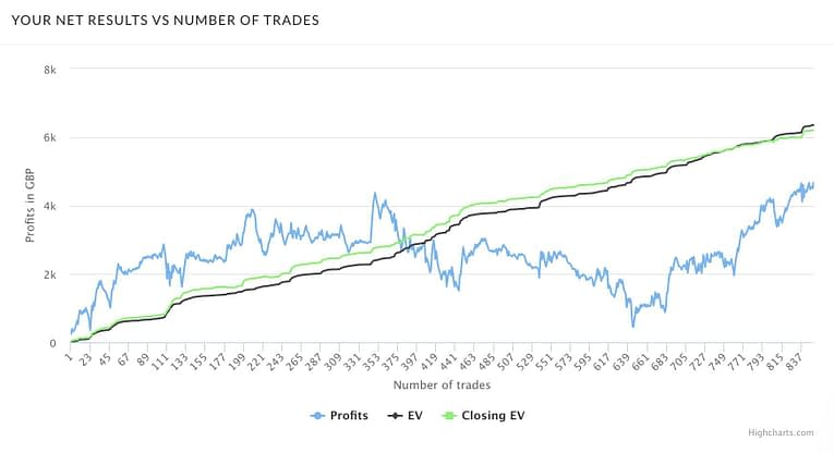 Trademate Sports Review Month One Graph