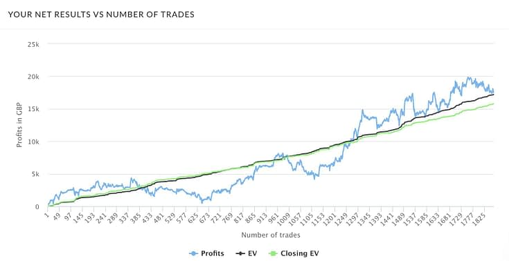 Trademate Sports Review Month Three Graph