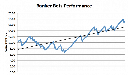 Banker Bets Review Graph