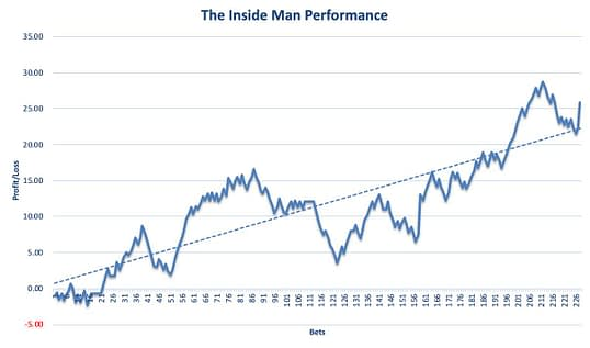 The Inside Man Review Graph