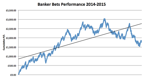 Banker Bets Performance Chart