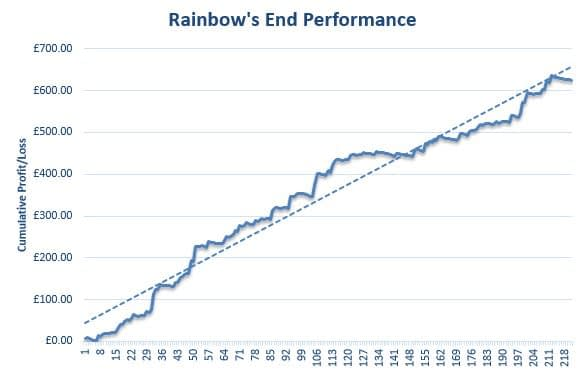 Rainbow's End Review Graph