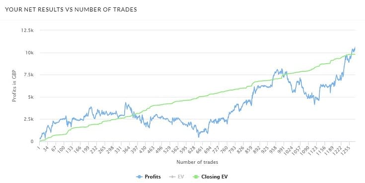 Trademate Sports Review Month Two Graph