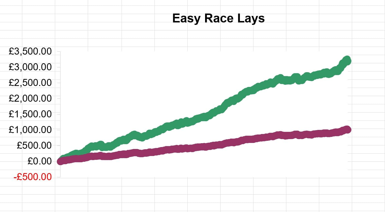 Easy Horse Race Lays Chart