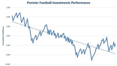 Premier Football Investments Review Graph