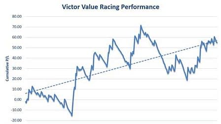 Victor Value review results graph 2016