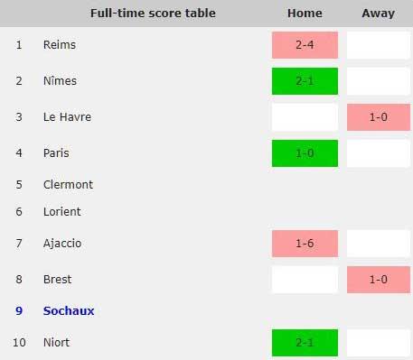 Sochaux away results