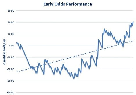 Early Odds Review Graph 2