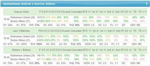 Rotherham United v Burton Albion Team Stats