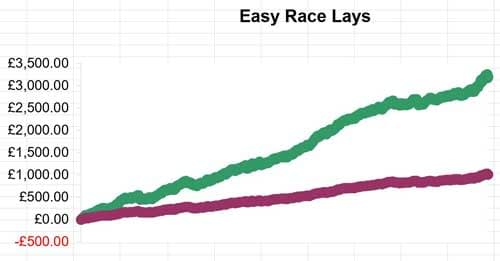 Easy Horse Race Lays Review Chart