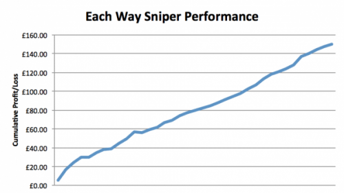 Each Way Sniper Review Performance Graph