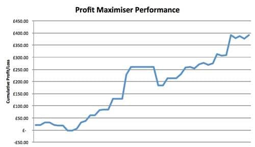 Profit Maximiser Review: Results Graph