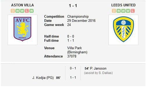 Aston Villa v Leeds United final score 29th December 2016
