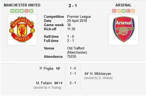 Manchester United v Arsenal Premier League Match Result