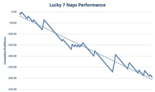 Lucky 7 Naps Review Graph