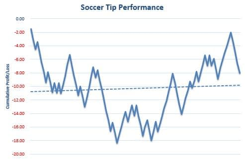 Soccer Tip Review Graph