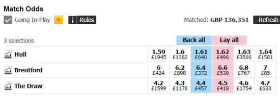 A Betfair Asian Handicap market for the English Championship match between Hull City and Brentford.