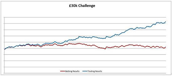 Kevin Laverick's £30k Challenge Results Betting v Trading 2016