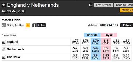 England v Netherlands match odds market on Betfair