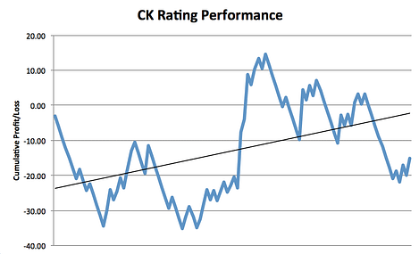 CK Rating Performance Chart