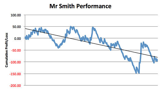 Mr Smith Betting Review Performance
