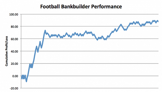 Football Bankbuilder Review Graph