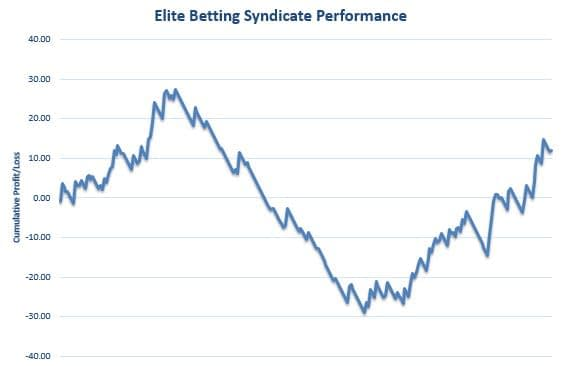 Elite Betting Syndicate Graph