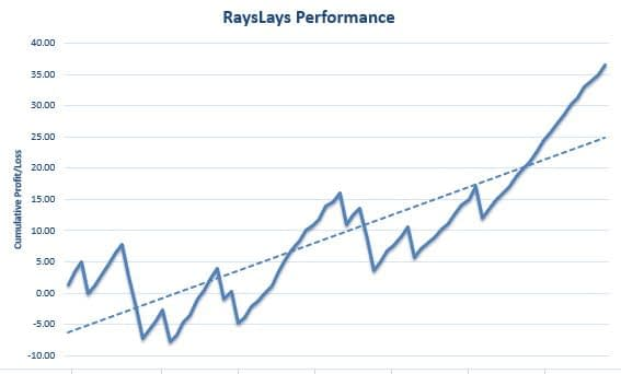 RaysLays Review Graph