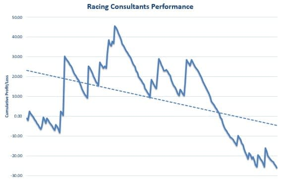 Racing Consultants Review Graph