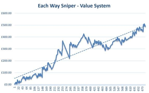 Each Way Sniper Review Graph